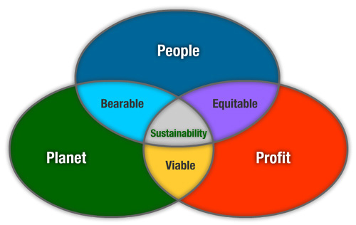 Venn diagram with three interlinking circles; People, Planet and Profit, emphasising the triple bottom line concept.